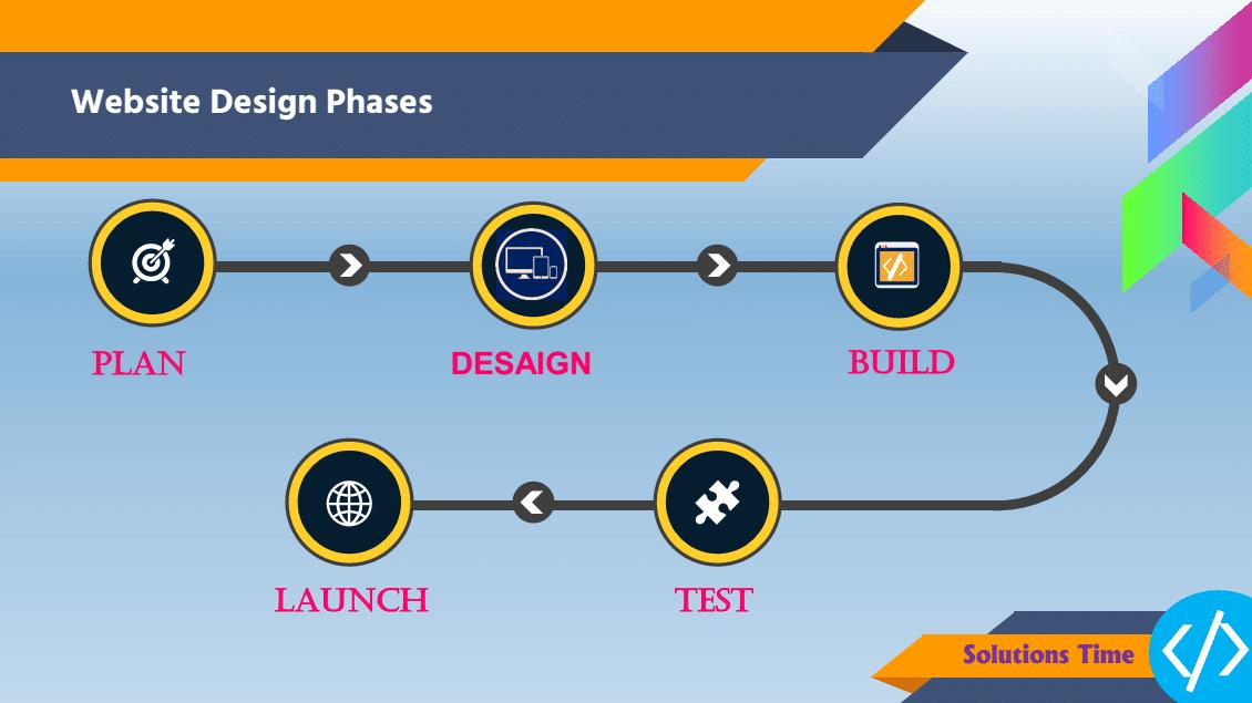 web-design-Impotant-Design